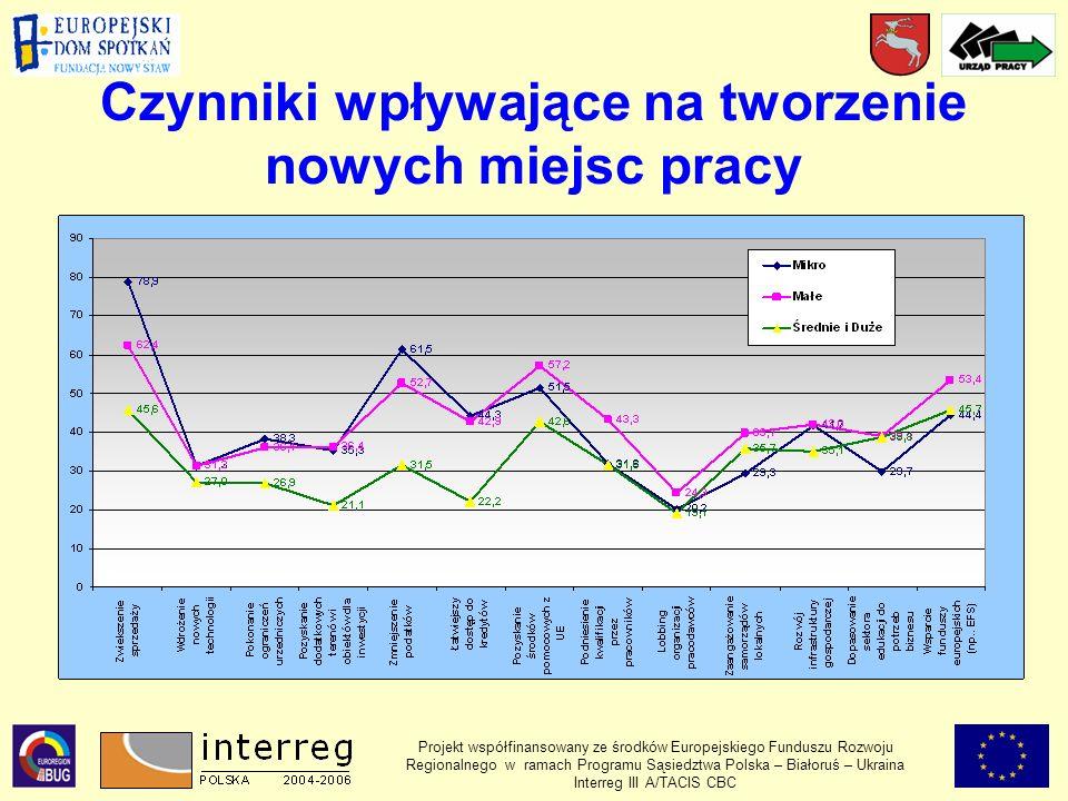 Czynniki wpływające na tworzenie nowych miejsc pracy Projekt współfinansowany ze środków Europejskiego Funduszu Rozwoju Regionalnego w ramach Programu Sąsiedztwa Polska – Białoruś – Ukraina Interreg III A/TACIS CBC