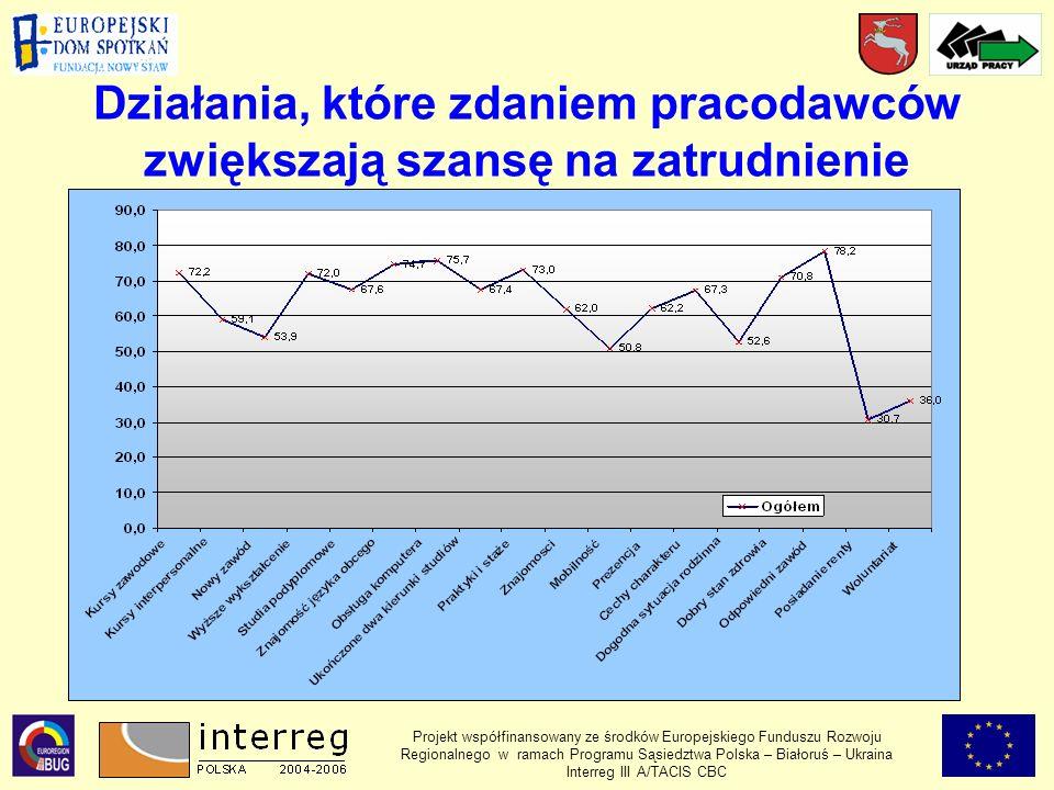 Działania, które zdaniem pracodawców zwiększają szansę na zatrudnienie Projekt współfinansowany ze środków Europejskiego Funduszu Rozwoju Regionalnego w ramach Programu Sąsiedztwa Polska – Białoruś – Ukraina Interreg III A/TACIS CBC