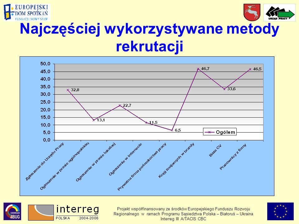 Najczęściej wykorzystywane metody rekrutacji Projekt współfinansowany ze środków Europejskiego Funduszu Rozwoju Regionalnego w ramach Programu Sąsiedztwa Polska – Białoruś – Ukraina Interreg III A/TACIS CBC