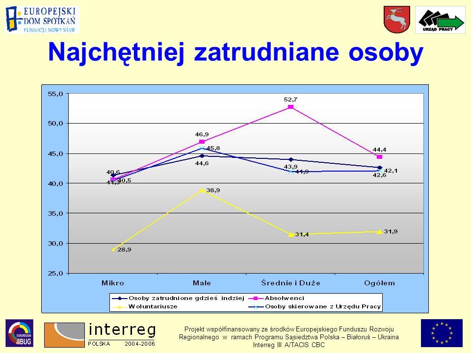 Najchętniej zatrudniane osoby Projekt współfinansowany ze środków Europejskiego Funduszu Rozwoju Regionalnego w ramach Programu Sąsiedztwa Polska – Białoruś – Ukraina Interreg III A/TACIS CBC