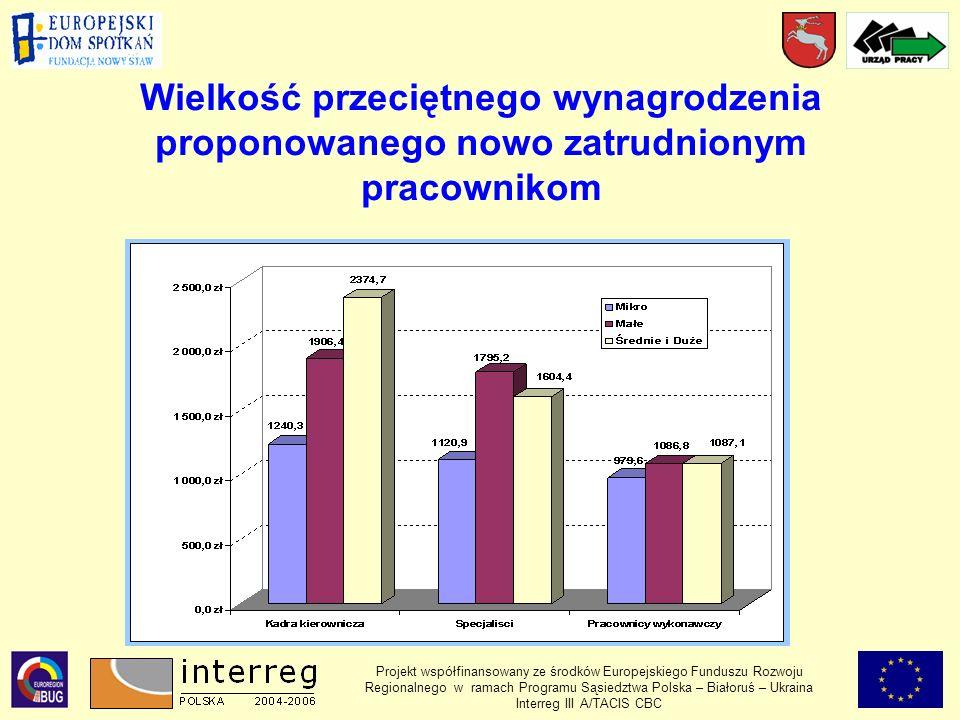 Wielkość przeciętnego wynagrodzenia proponowanego nowo zatrudnionym pracownikom Projekt współfinansowany ze środków Europejskiego Funduszu Rozwoju Regionalnego w ramach Programu Sąsiedztwa Polska – Białoruś – Ukraina Interreg III A/TACIS CBC