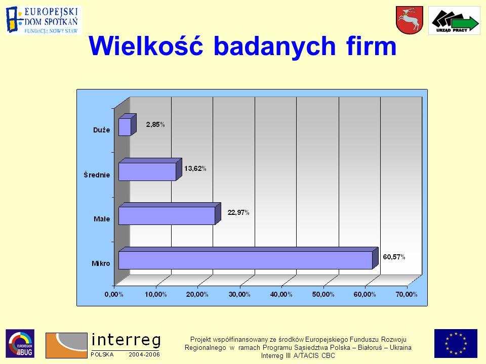 Wielkość badanych firm Projekt współfinansowany ze środków Europejskiego Funduszu Rozwoju Regionalnego w ramach Programu Sąsiedztwa Polska – Białoruś – Ukraina Interreg III A/TACIS CBC