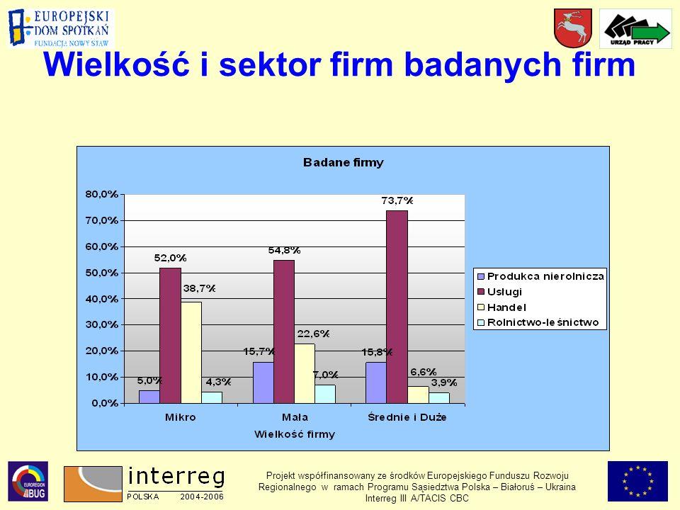 Wielkość i sektor firm badanych firm Projekt współfinansowany ze środków Europejskiego Funduszu Rozwoju Regionalnego w ramach Programu Sąsiedztwa Polska – Białoruś – Ukraina Interreg III A/TACIS CBC