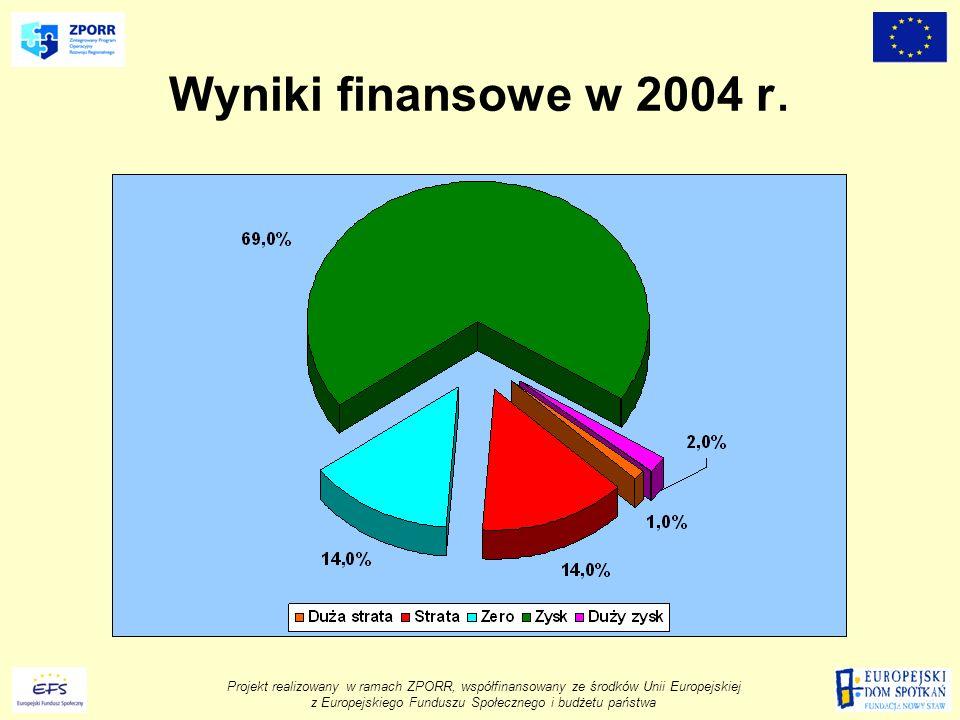 Projekt realizowany w ramach ZPORR, współfinansowany ze środków Unii Europejskiej z Europejskiego Funduszu Społecznego i budżetu państwa Wyniki finansowe w 2004 r.