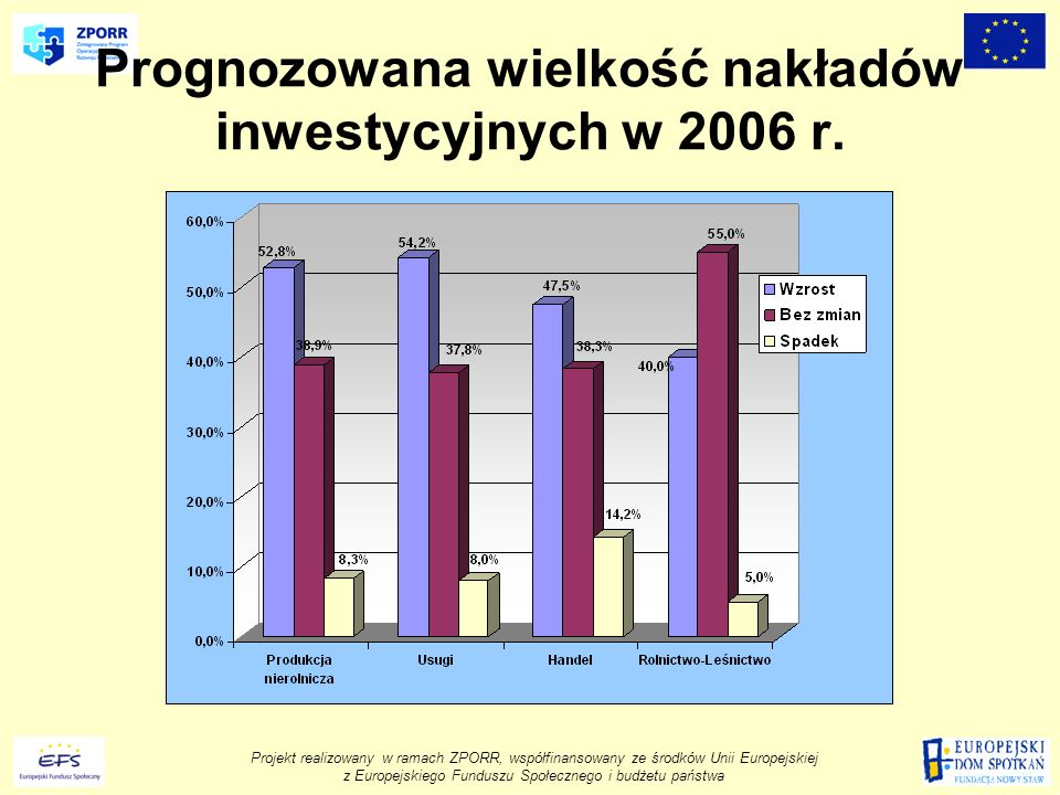 Projekt realizowany w ramach ZPORR, współfinansowany ze środków Unii Europejskiej z Europejskiego Funduszu Społecznego i budżetu państwa Prognozowana wielkość nakładów inwestycyjnych w 2006 r.