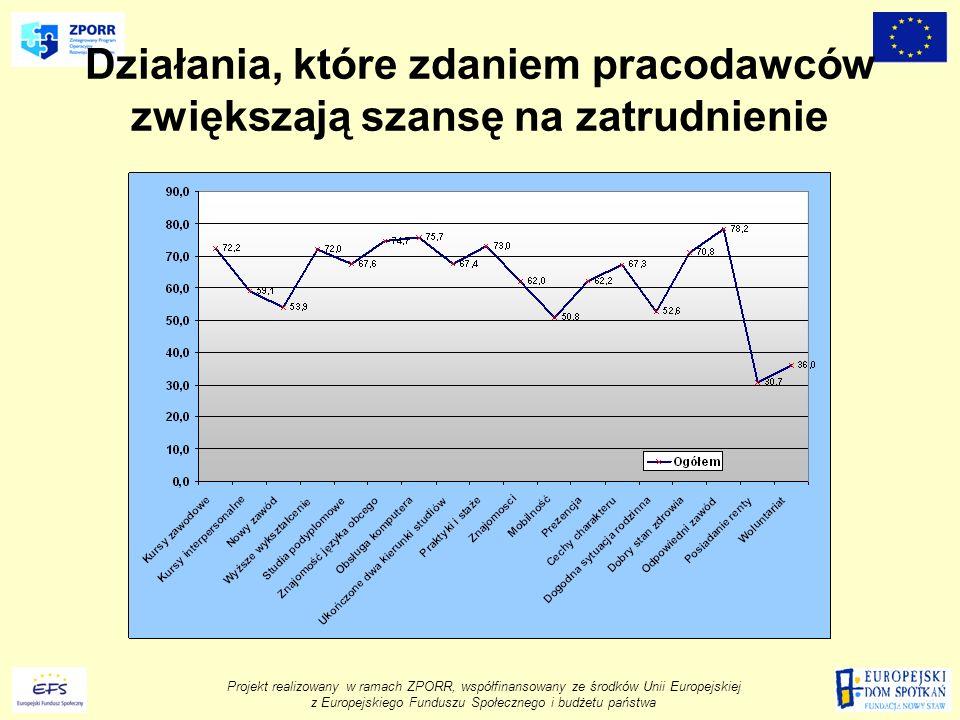 Projekt realizowany w ramach ZPORR, współfinansowany ze środków Unii Europejskiej z Europejskiego Funduszu Społecznego i budżetu państwa Działania, które zdaniem pracodawców zwiększają szansę na zatrudnienie