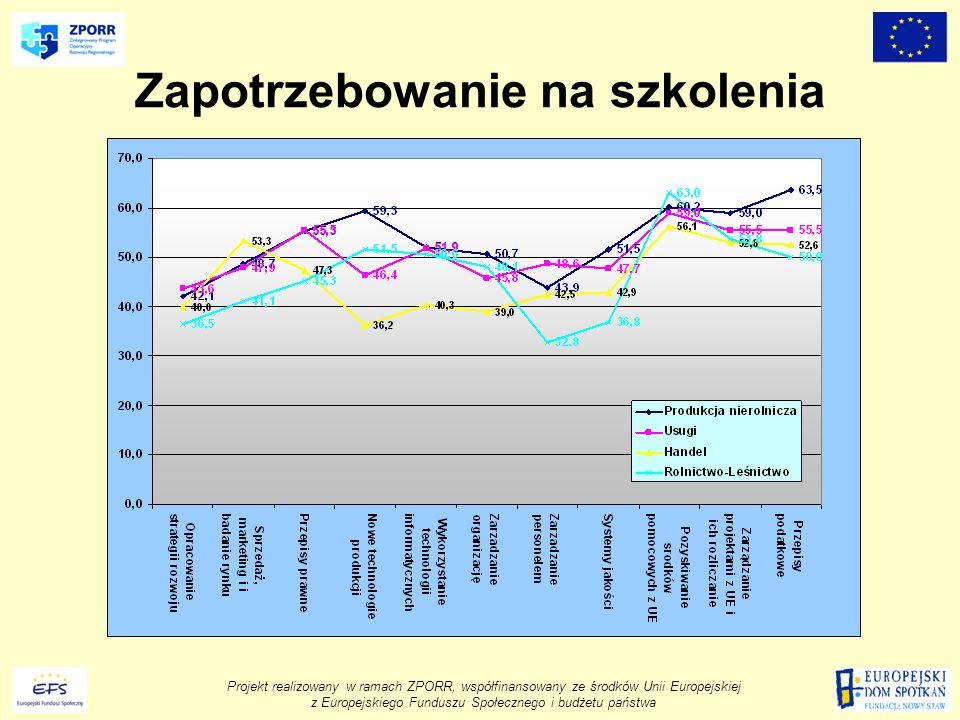 Projekt realizowany w ramach ZPORR, współfinansowany ze środków Unii Europejskiej z Europejskiego Funduszu Społecznego i budżetu państwa Zapotrzebowanie na szkolenia