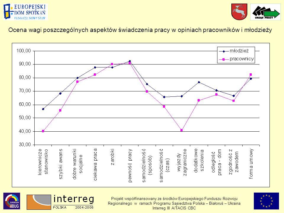 Projekt współfinansowany ze środków Europejskiego Funduszu Rozwoju Regionalnego w ramach Programu Sąsiedztwa Polska – Białoruś – Ukraina Interreg III A/TACIS CBC Ocena wagi poszczególnych aspektów świadczenia pracy w opiniach pracowników i młodzieży