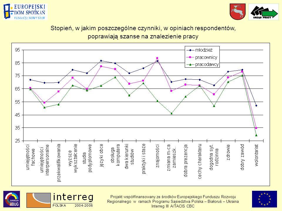 Projekt współfinansowany ze środków Europejskiego Funduszu Rozwoju Regionalnego w ramach Programu Sąsiedztwa Polska – Białoruś – Ukraina Interreg III A/TACIS CBC Stopień, w jakim poszczególne czynniki, w opiniach respondentów, poprawiają szanse na znalezienie pracy