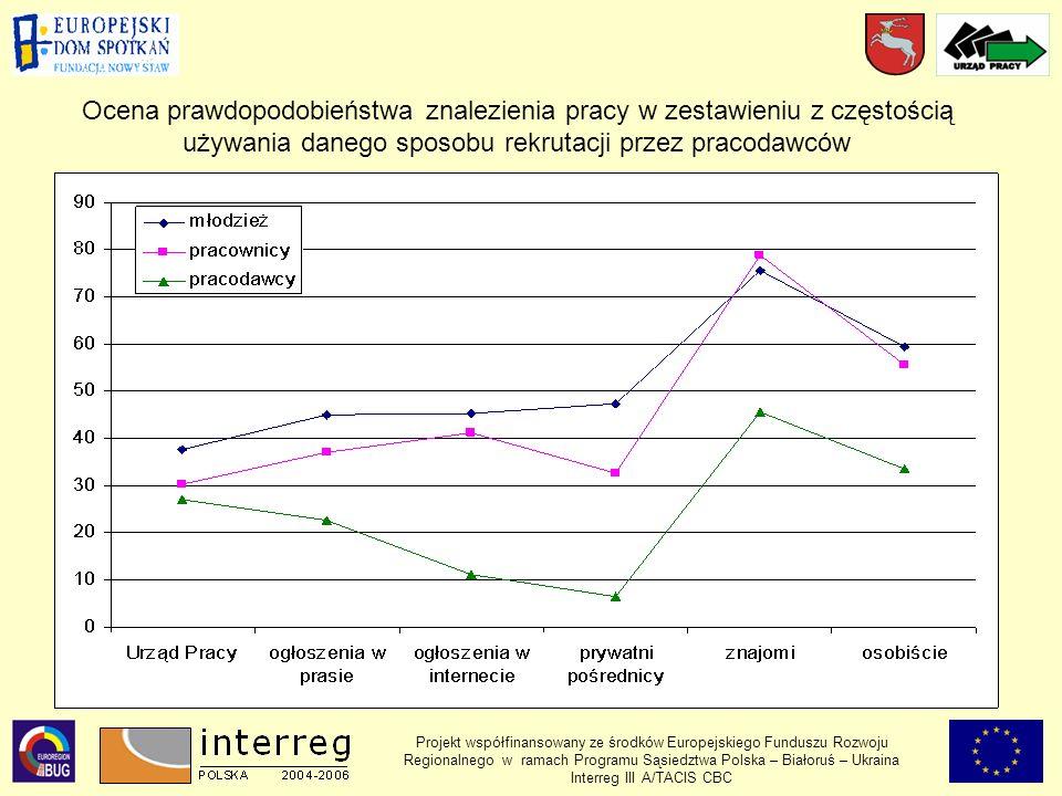 Projekt współfinansowany ze środków Europejskiego Funduszu Rozwoju Regionalnego w ramach Programu Sąsiedztwa Polska – Białoruś – Ukraina Interreg III A/TACIS CBC Ocena prawdopodobieństwa znalezienia pracy w zestawieniu z częstością używania danego sposobu rekrutacji przez pracodawców