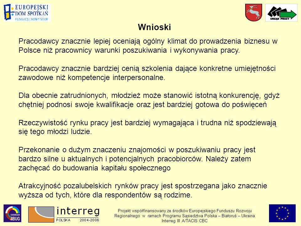 Projekt współfinansowany ze środków Europejskiego Funduszu Rozwoju Regionalnego w ramach Programu Sąsiedztwa Polska – Białoruś – Ukraina Interreg III A/TACIS CBC Wnioski Pracodawcy znacznie lepiej oceniają ogólny klimat do prowadzenia biznesu w Polsce niż pracownicy warunki poszukiwania i wykonywania pracy.