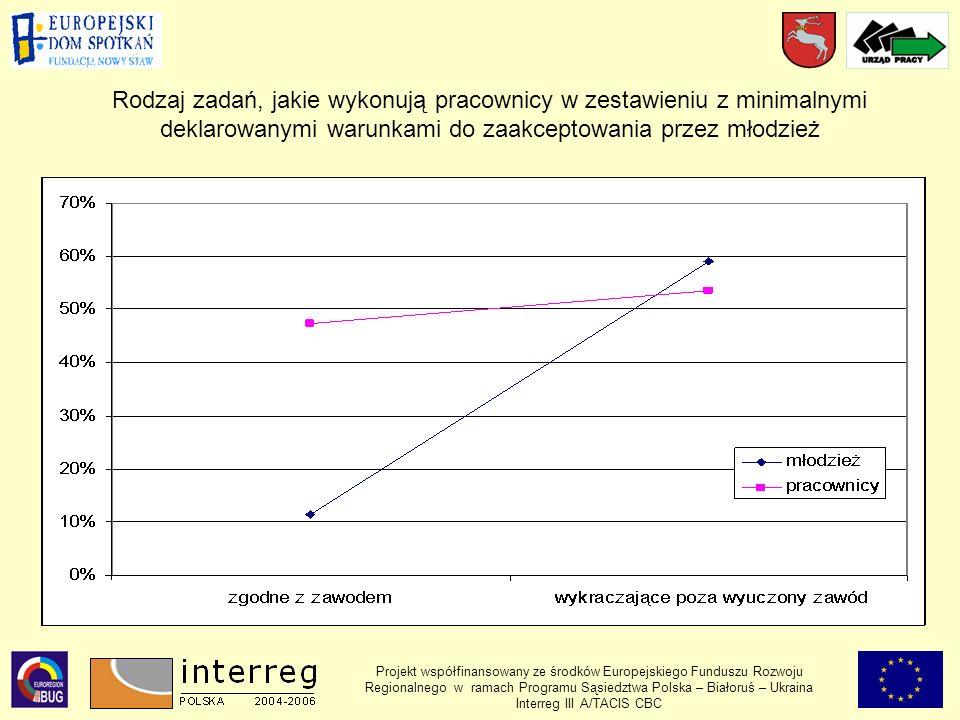 Projekt współfinansowany ze środków Europejskiego Funduszu Rozwoju Regionalnego w ramach Programu Sąsiedztwa Polska – Białoruś – Ukraina Interreg III A/TACIS CBC Rodzaj zadań, jakie wykonują pracownicy w zestawieniu z minimalnymi deklarowanymi warunkami do zaakceptowania przez młodzież