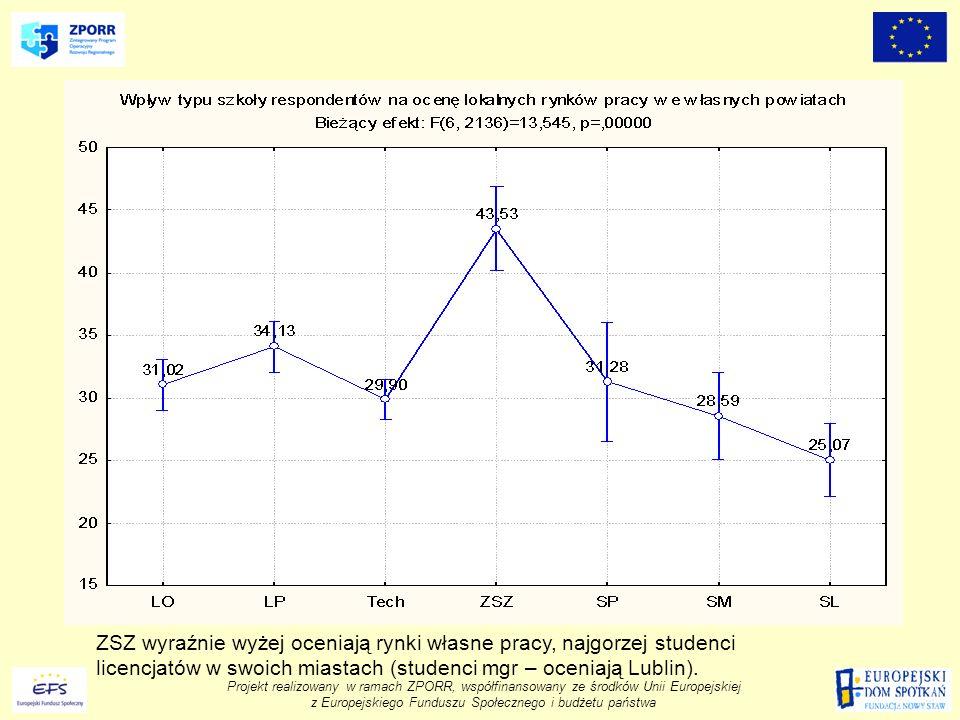 ZSZ wyraźnie wyżej oceniają rynki własne pracy, najgorzej studenci licencjatów w swoich miastach (studenci mgr – oceniają Lublin).