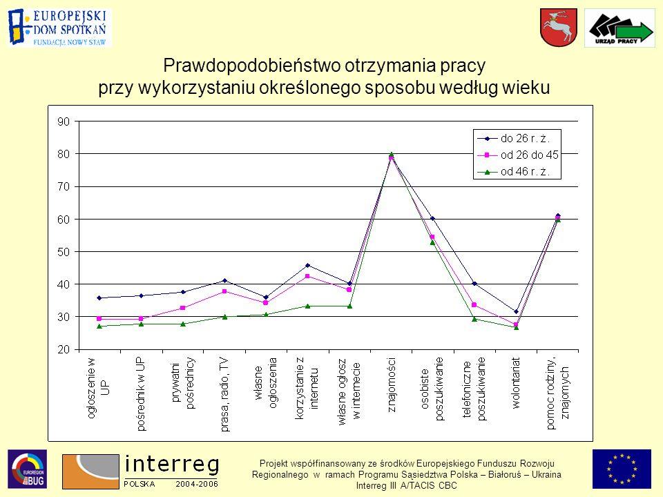 Projekt współfinansowany ze środków Europejskiego Funduszu Rozwoju Regionalnego w ramach Programu Sąsiedztwa Polska – Białoruś – Ukraina Interreg III A/TACIS CBC Prawdopodobieństwo otrzymania pracy przy wykorzystaniu określonego sposobu według wieku