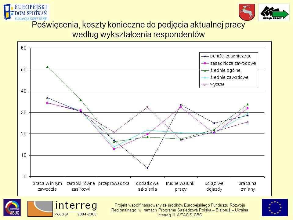 Projekt współfinansowany ze środków Europejskiego Funduszu Rozwoju Regionalnego w ramach Programu Sąsiedztwa Polska – Białoruś – Ukraina Interreg III A/TACIS CBC Poświęcenia, koszty konieczne do podjęcia aktualnej pracy według wykształcenia respondentów
