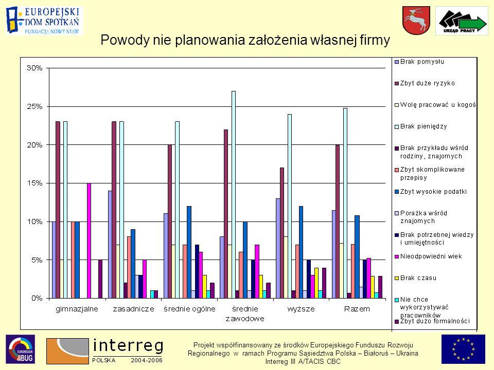 Projekt współfinansowany ze środków Europejskiego Funduszu Rozwoju Regionalnego w ramach Programu Sąsiedztwa Polska – Białoruś – Ukraina Interreg III A/TACIS CBC Powody nie planowania założenia własnej firmy