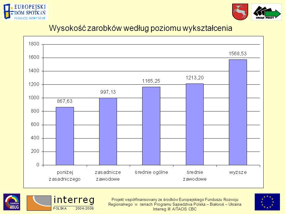 Projekt współfinansowany ze środków Europejskiego Funduszu Rozwoju Regionalnego w ramach Programu Sąsiedztwa Polska – Białoruś – Ukraina Interreg III A/TACIS CBC Wysokość zarobków według poziomu wykształcenia