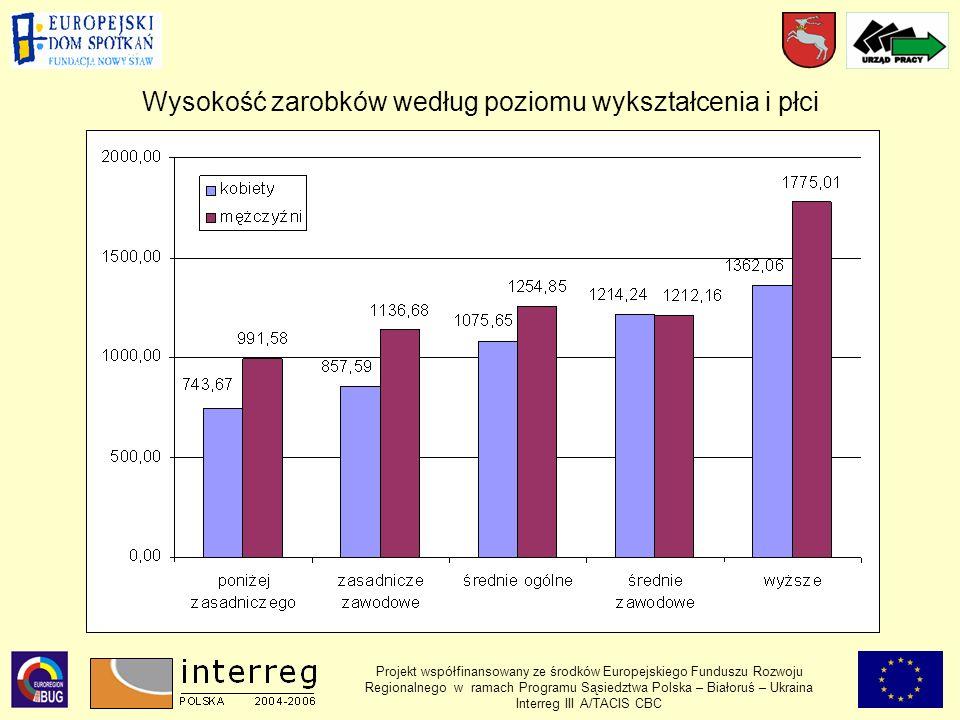 Projekt współfinansowany ze środków Europejskiego Funduszu Rozwoju Regionalnego w ramach Programu Sąsiedztwa Polska – Białoruś – Ukraina Interreg III A/TACIS CBC Wysokość zarobków według poziomu wykształcenia i płci