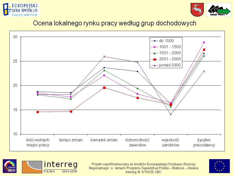 Projekt współfinansowany ze środków Europejskiego Funduszu Rozwoju Regionalnego w ramach Programu Sąsiedztwa Polska – Białoruś – Ukraina Interreg III A/TACIS CBC Ocena lokalnego rynku pracy według grup dochodowych