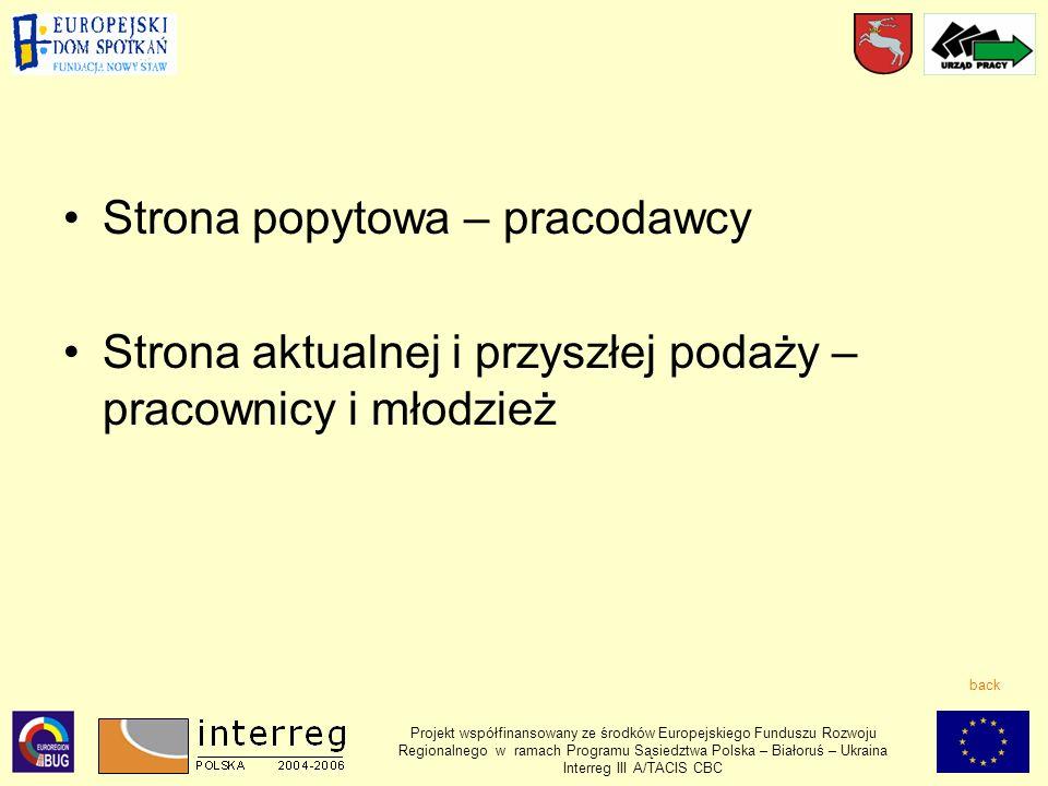 Projekt współfinansowany ze środków Europejskiego Funduszu Rozwoju Regionalnego w ramach Programu Sąsiedztwa Polska – Białoruś – Ukraina Interreg III A/TACIS CBC Strona popytowa – pracodawcy Strona aktualnej i przyszłej podaży – pracownicy i młodzież back