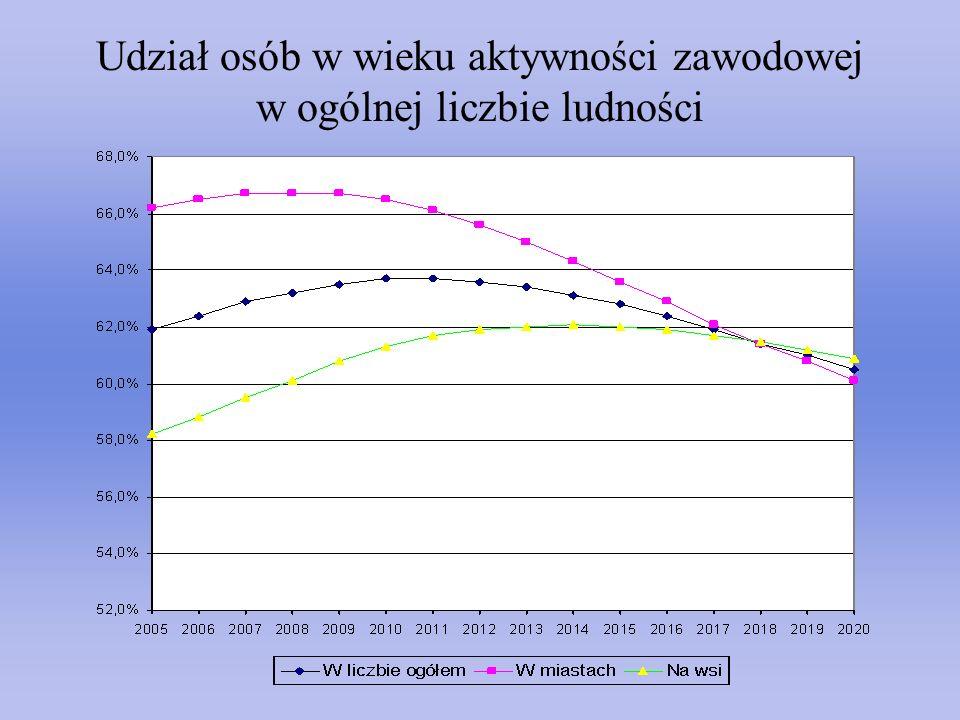 Udział osób w wieku aktywności zawodowej w ogólnej liczbie ludności