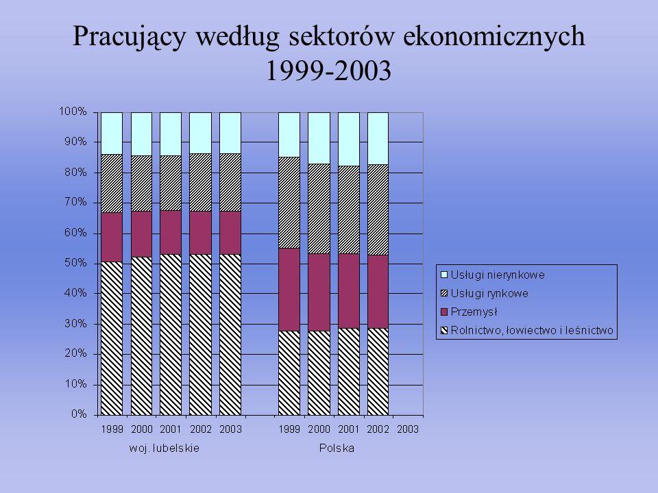 Pracujący według sektorów ekonomicznych 1999-2003