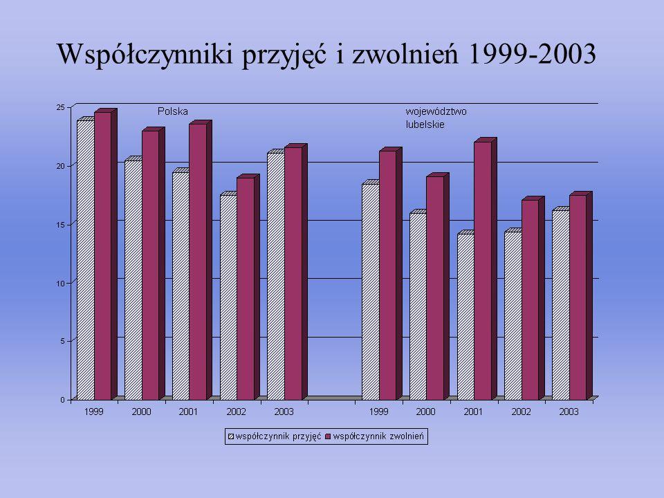 Współczynniki przyjęć i zwolnień 1999-2003