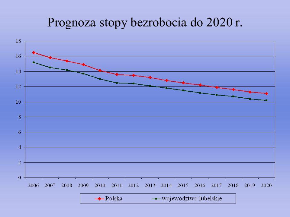 Prognoza stopy bezrobocia do 2020 r.