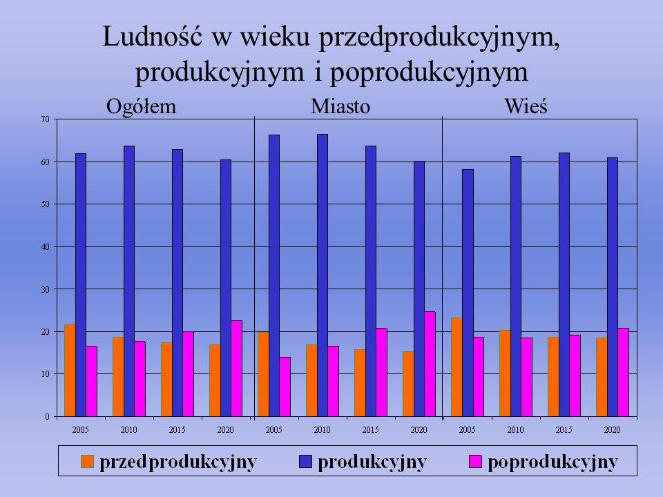 Ludność w wieku przedprodukcyjnym, produkcyjnym i poprodukcyjnym OgółemMiastoWieś