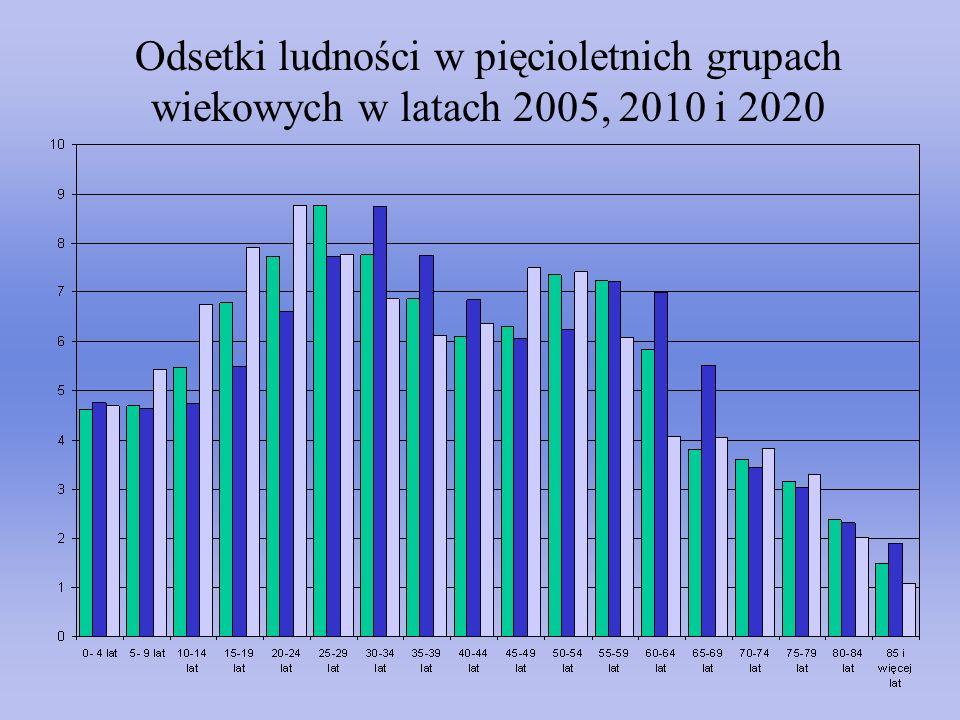 Odsetki ludności w pięcioletnich grupach wiekowych w latach 2005, 2010 i 2020