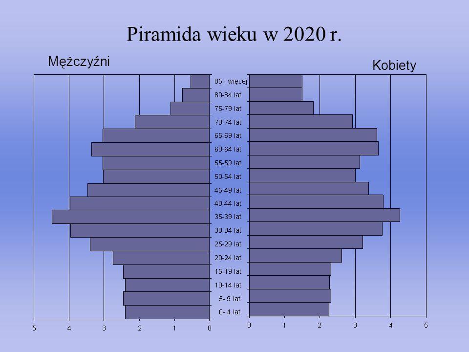 Piramida wieku w 2020 r. Mężczyźni Kobiety