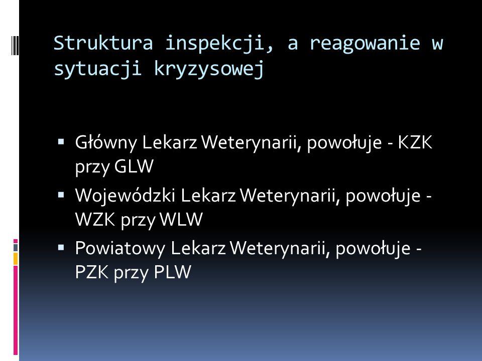 Struktura inspekcji, a reagowanie w sytuacji kryzysowej Główny Lekarz Weterynarii, powołuje - KZK przy GLW Wojewódzki Lekarz Weterynarii, powołuje - W