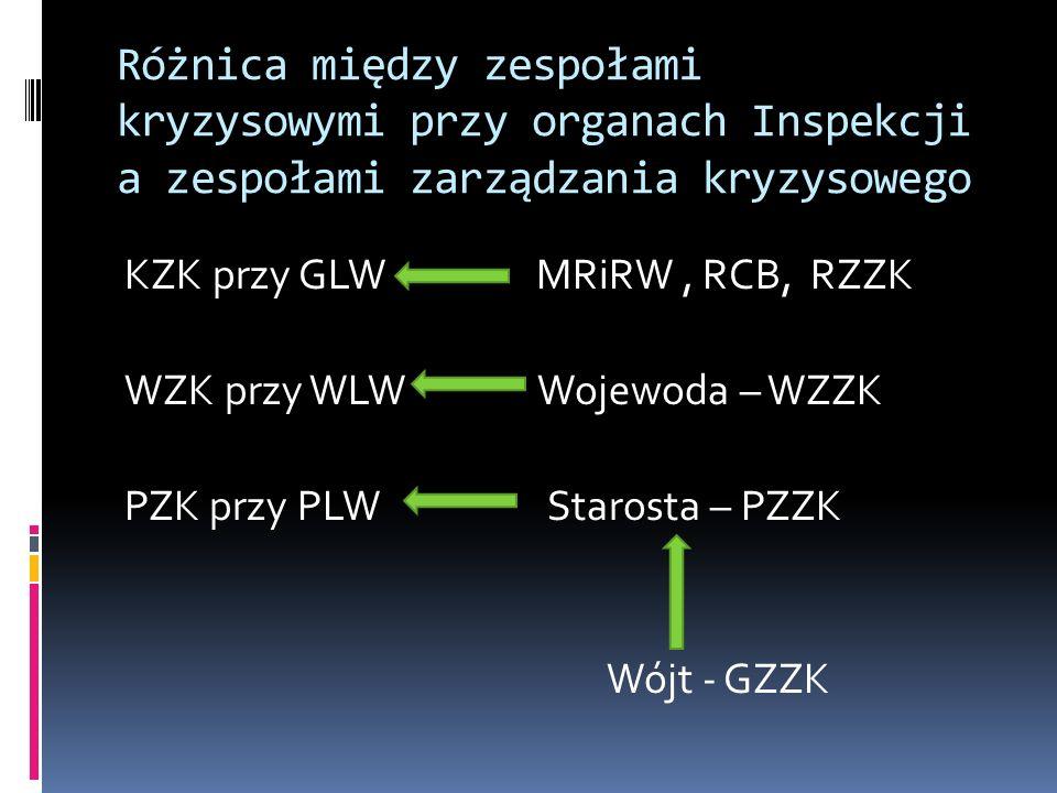 Różnica między zespołami kryzysowymi przy organach Inspekcji a zespołami zarządzania kryzysowego KZK przy GLW MRiRW, RCB, RZZK WZK przy WLW Wojewoda –