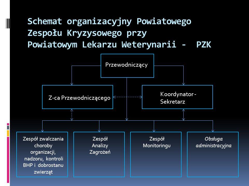 Schemat organizacyjny Powiatowego Zespołu Kryzysowego przy Powiatowym Lekarzu Weterynarii - PZK Przewodniczący Z-ca Przewodniczącego Koordynator - Sek