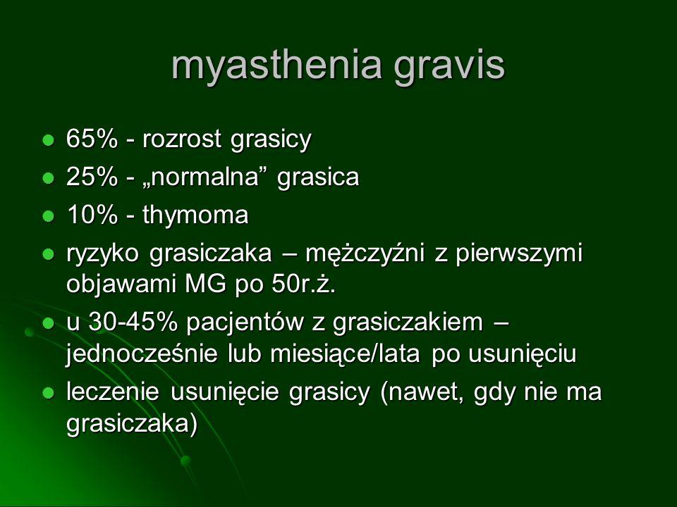 myasthenia gravis 65% - rozrost grasicy 65% - rozrost grasicy 25% - normalna grasica 25% - normalna grasica 10% - thymoma 10% - thymoma ryzyko grasiczaka – mężczyźni z pierwszymi objawami MG po 50r.ż.