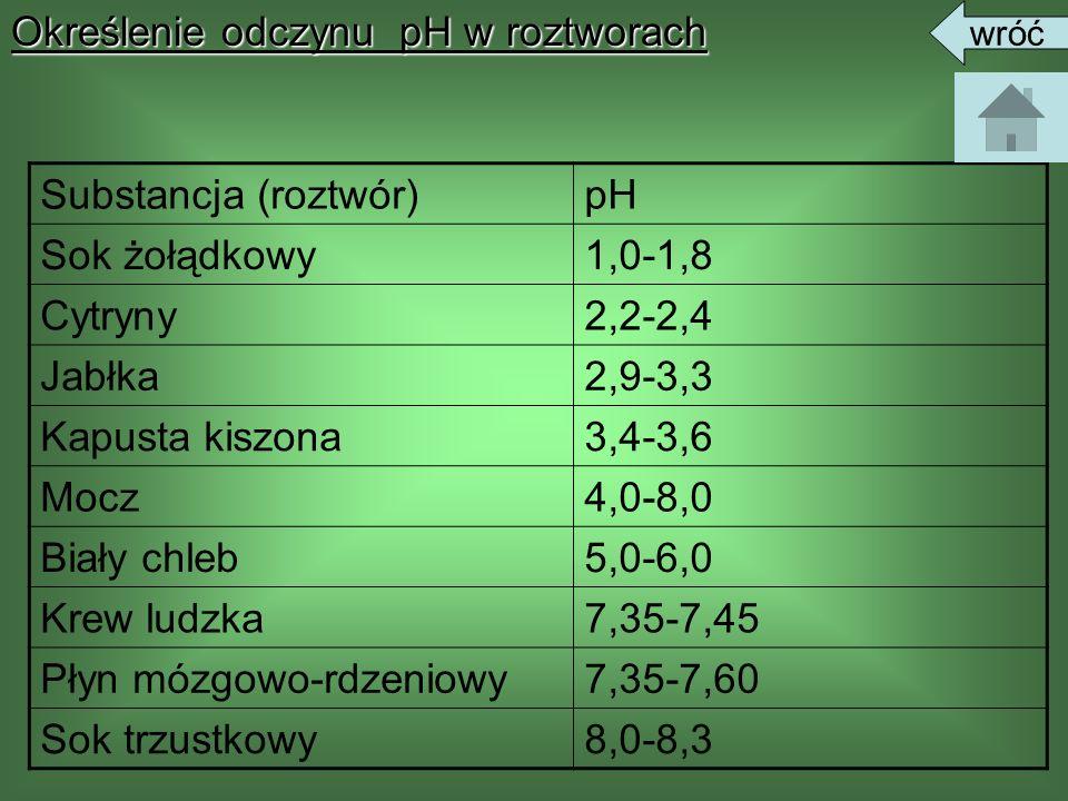 Określenie odczynu pH w roztworachSubstancja (roztwór)pH Sok żołądkowy1,0-1,8 Cytryny2,2-2,4 Jabłka2,9-3,3 Kapusta kiszona3,4-3,6 Mocz4,0-8,0 Biały ch