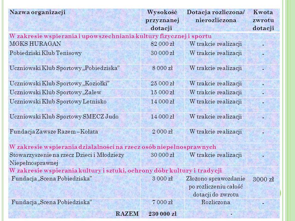 Nazwa organizacji Wysokość przyznanej dotacji Dotacja rozliczona/ nierozliczona Kwota zwrotu dotacji W zakresie wspierania i upowszechniania kultury fizycznej i sportu MGKS HURAGAN82 000 złW trakcie realizacji - Pobiedziski Klub Tenisowy30 000 złW trakcie realizacji - Uczniowski Klub Sportowy Pobiedziska8 000 złW trakcie realizacji - Uczniowski Klub Sportowy Koziołki25 000 złW trakcie realizacji - Uczniowski Klub Sportowy Zalew15 000 złW trakcie realizacji - Uczniowski Klub Sportowy Letnisko14 000 złW trakcie realizacji - Uczniowski Klub Sportowy SMECZ Judo14 000 złW trakcie realizacji - Fundacja Zawsze Razem –Kołata2 000 złW trakcie realizacji - W zakresie wspierania działalności na rzecz osób niepełnosprawnych Stowarzyszenie na rzecz Dzieci i Młodzieży Niepełnosprawnej 30 000 złW trakcie realizacji - W zakresie wspierania kultury i sztuki, ochrony dóbr kultury i tradycji Fundacja Scena Pobiedziska 3 000 zł Złożono sprawozdanie po rozliczeniu całość dotacji do zwrotu 3000 zł Fundacja Scena Pobiedziska 7 000 złRozliczona - RAZEM230 000 zł -