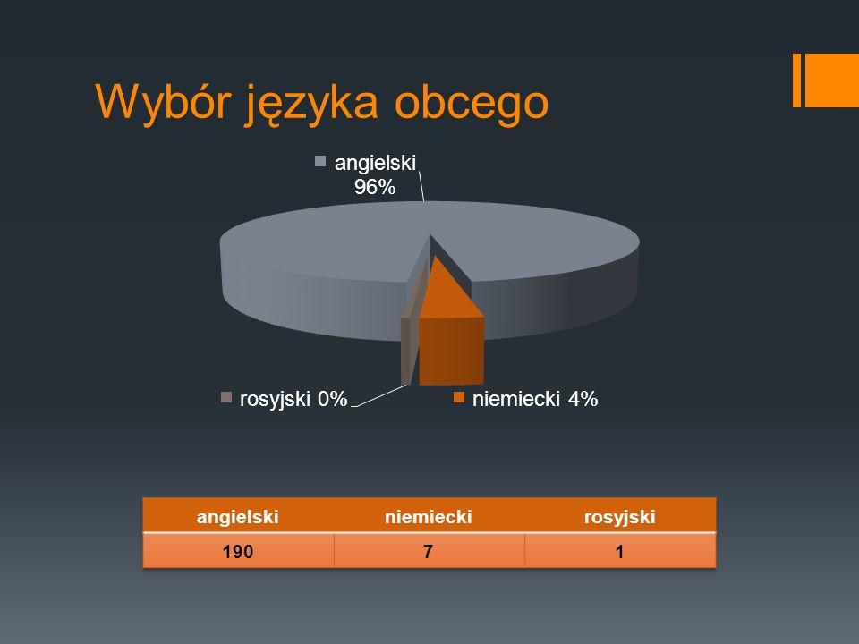 Wybór języka obcego