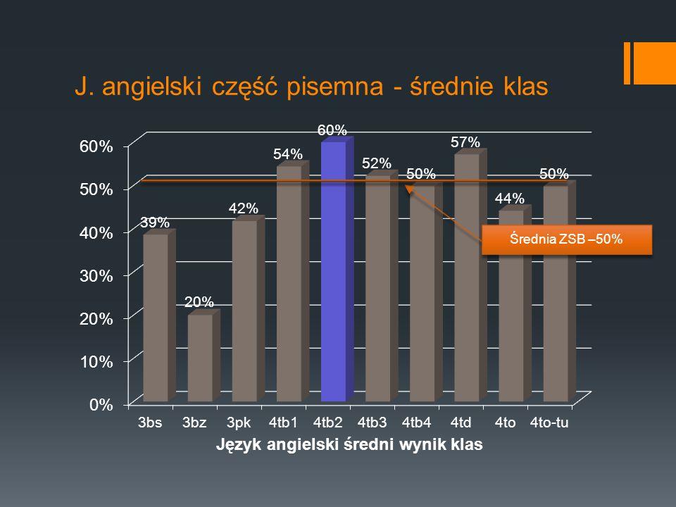 J. angielski część pisemna - średnie klas Średnia ZSB –50%
