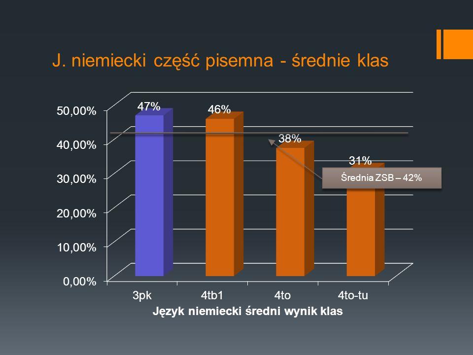 J. niemiecki część pisemna - średnie klas Średnia ZSB – 42%