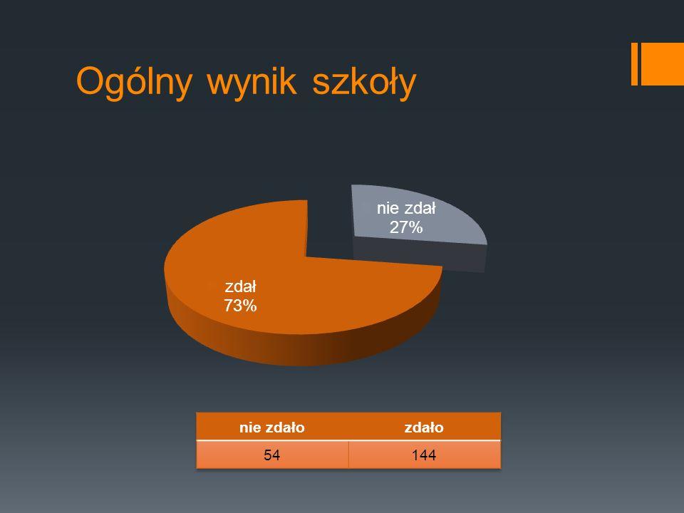 Język angielski– zdawalność klas Zadawalność ZSB – 78%