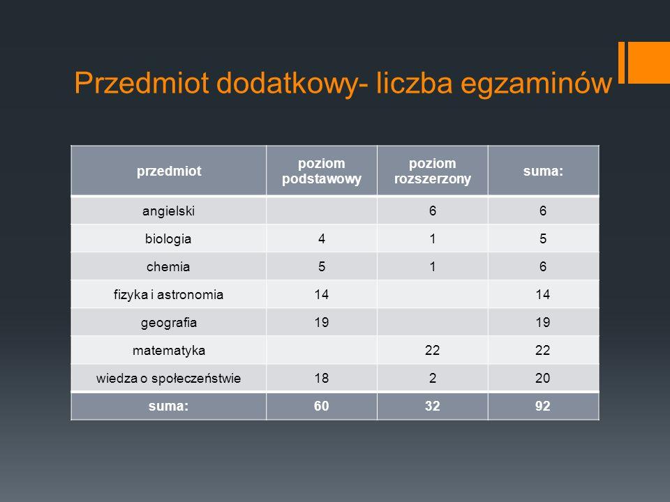Przedmiot dodatkowy- liczba egzaminów przedmiot poziom podstawowy poziom rozszerzony suma: angielski66 biologia415 chemia516 fizyka i astronomia14 geo