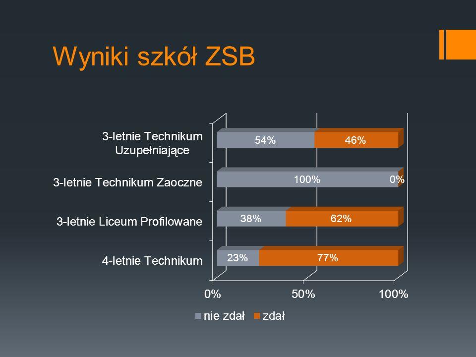J. angielski część ustna - średnie klas Średnia ZSB – 42%