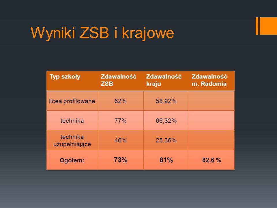 Wyniki ZSB i krajowe