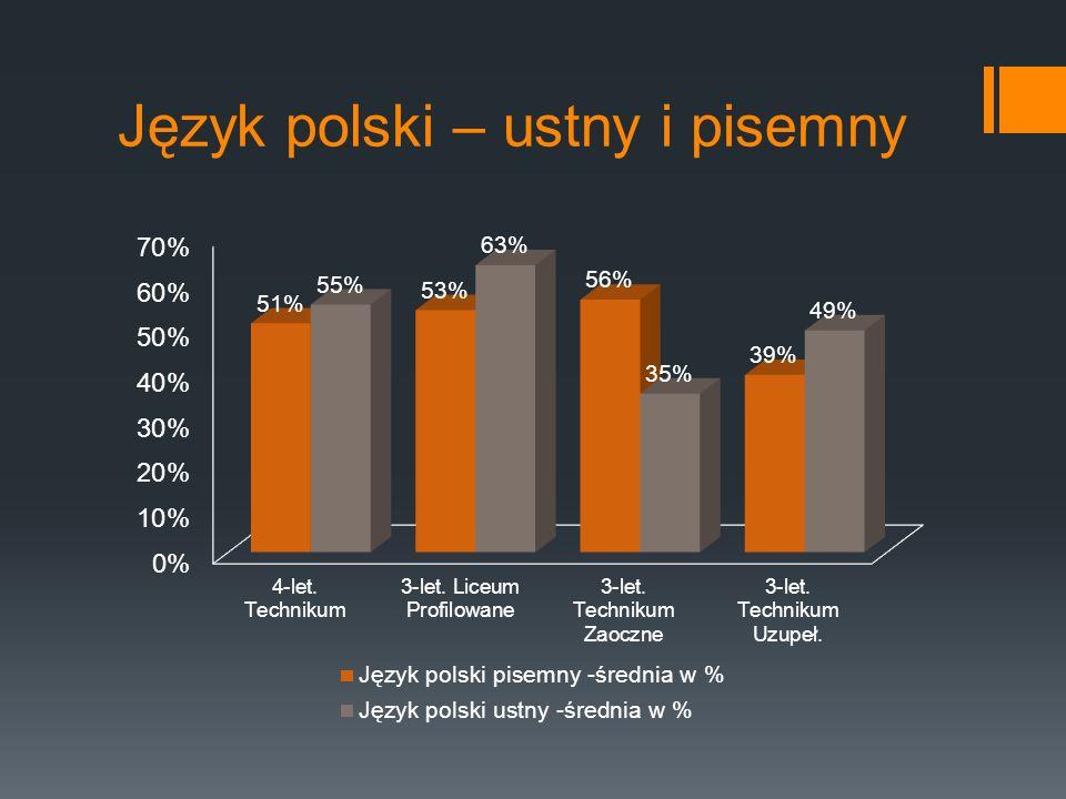 Język polski – ustny i pisemny