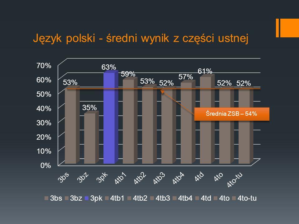 Język polski - średni wynik z części ustnej