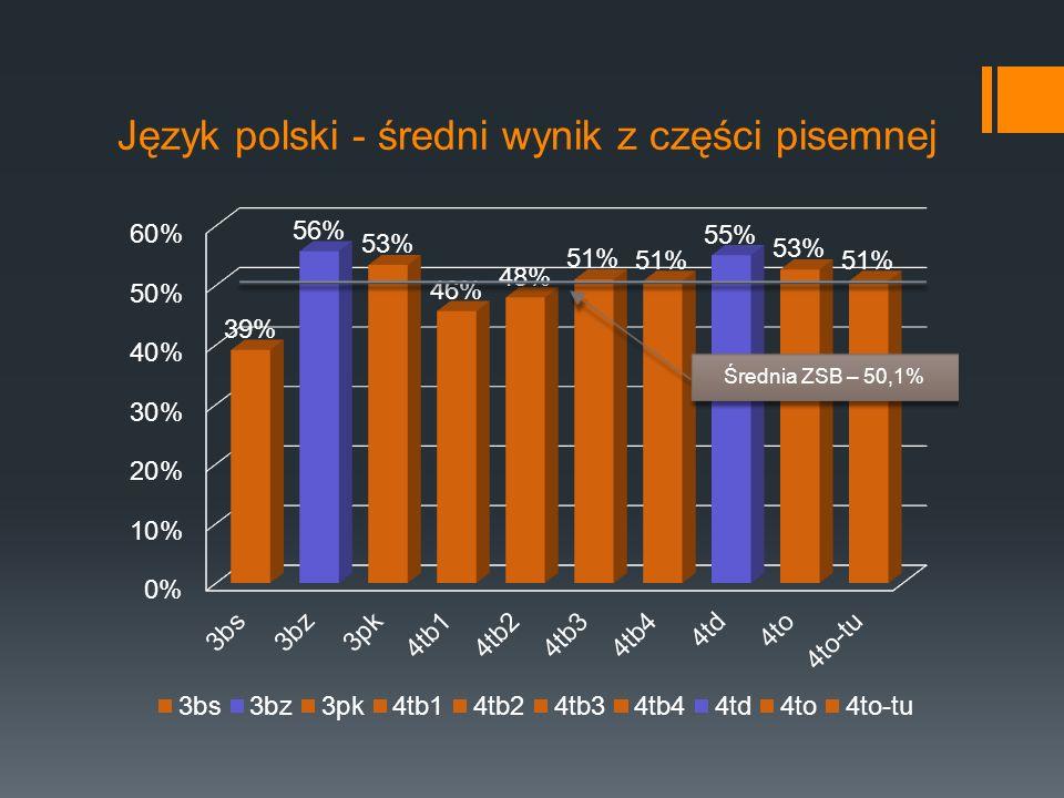 Język polski - średni wynik z części pisemnej