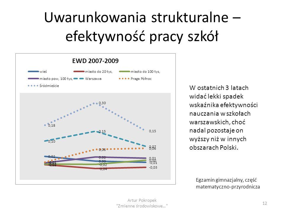 Uwarunkowania strukturalne – efektywność pracy szkół Artur Pokropek Zmienne środowiskowe… 12 W ostatnich 3 latach widać lekki spadek wskaźnika efektywności nauczania w szkołach warszawskich, choć nadal pozostaje on wyższy niż w innych obszarach Polski.