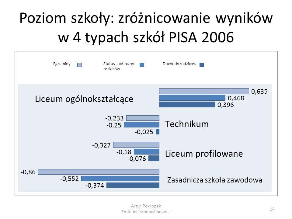Poziom szkoły: zróżnicowanie wyników w 4 typach szkół PISA 2006 Artur Pokropek Zmienne środowiskowe… 14