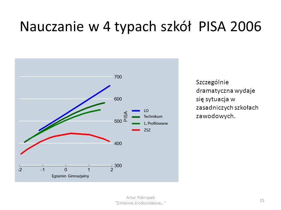 Nauczanie w 4 typach szkół PISA 2006 Artur Pokropek Zmienne środowiskowe… 15 Szczególnie dramatyczna wydaje się sytuacja w zasadniczych szkołach zawodowych.